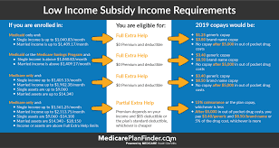 Medicare Low Income Subsidy Chart 2020 Dont Miss Out On Cost Savings From Medicare Extra Help Lis