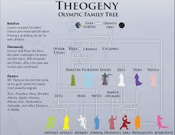 Greek And Roman Gods Steemit