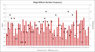 Mega Millions Number Frequency Chart Mega Millions Number Frequency Avondale Asset Management
