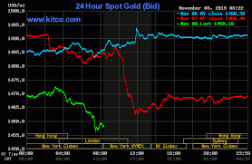 Gold Prices Slumping More Downside Coming But Where The