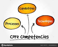 Core Competencies Mind Map Flowchart Business Concept