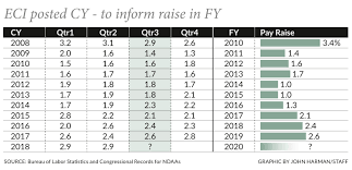 Army Pay Raise Chart Moaa This Key Indicator Points To The Largest Military Pay