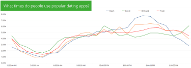 Tinder Revenue And Usage Statistics 2018 Business Of Apps