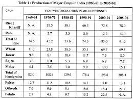 essay on green revolution top essays economics production of major crops in