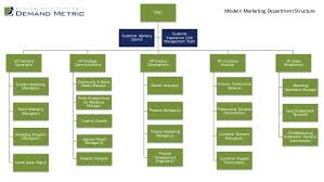 Sales And Marketing Department Chart Cmo Vp Demand Generation Content Marketing Manager S Event