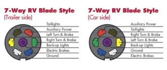 choosing the right connectors for your trailer wiring 7 way rv trailer plug wiring diagram 7 Way Rv Trailer Plug Wiring Diagram #48