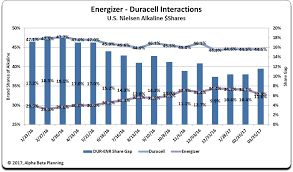 The Energizer Vs Duracell Market Share Story Energizer