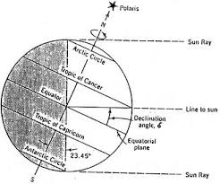 Sun Declination Chart Solar Declination Reuk Co Uk