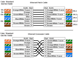 my pc dot com ~ network cabling a simplified diagram for a 568b straight thru cable if we cross the green and orange pairs in the 568a diagram we will arrive at a simplified diagram