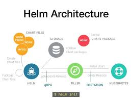 Taming Kubernetes With Helm Francium Tech