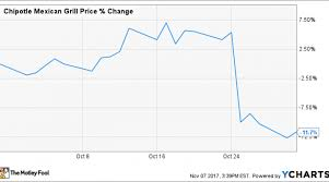 Chipotle Chart Why Chipotle Mexican Grill Inc Stock Lost 12 In October