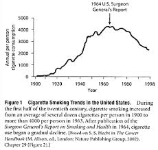 essay on cancer prevention types diseases biology cigarette smoking trends in the united states