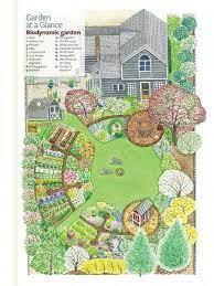 kitchen garden designs plans layouts