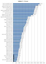 Nvidia Card Comparison Chart Gemescool Org