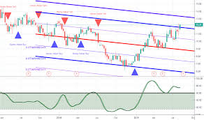 Mag Stock Price And Chart Amex Mag Tradingview