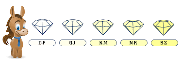 Oval Color Stone Size Chart 2019 Diamond Price Chart You Should Not Ignore