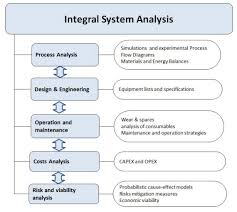 Integral System Analysis Sintef
