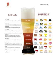 Malt Characteristics Chart Pairing Food With Beer Styles Chart The Hangout