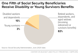 Expecting your social security check after paying fica taxes for years? Policy Basics Top Ten Facts About Social Security Center On Budget And Policy Priorities