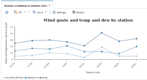 Wind And Temperature Chart Creating Charts For The Commodity Purchasing Sample Application
