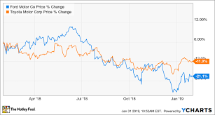 Toyota Stock Chart Better Buy Toyota Vs Ford The Motley Fool