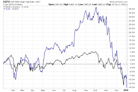 Apple Index Chart Apple Roils Markets After Downgrading Iphone Sales Estimates