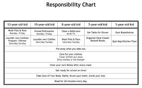 Rules And Consequences Chart Rules And Consequences For Kids Kids