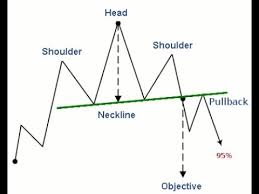Head And Shoulders Chart Pattern Facts From The Encyclopedia Of Chart Patterns