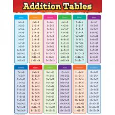 Addition Facts To 20 Chart Addition Tables Chart