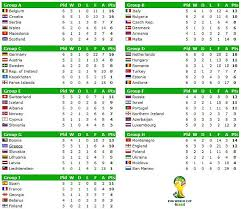 World Cup Betting Odds World Cup Tables