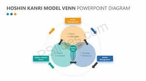 Venn Diagram Model Hoshin Kanri Model Venn Powerpoint Diagram Pslides