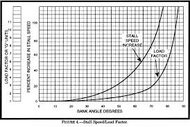 Refer To Figure 4 What Is The Stall Speed Of An Airplane