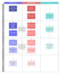 Employee Training Process Flow Chart How To Craft An Effective New Employee Orientation Process