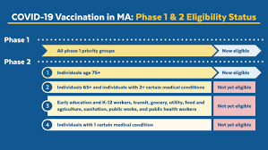 The day is reset after midnight gmt+0. Massachusetts Covid 19 Vaccination Phases Mass Gov