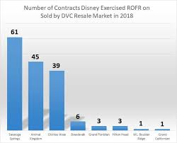 Dvc Right Of First Refusal Rofr June 18 Report Dvc