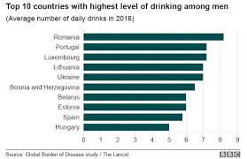 No Alcohol Safe To Drink Global Study Confirms Bbc News