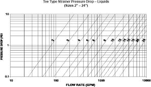 Pressure Drop Chart Handling The Pressure Drop In Strainers Springerlink