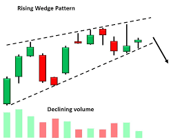 Falling Wedge Chart Pattern Wedge Definition