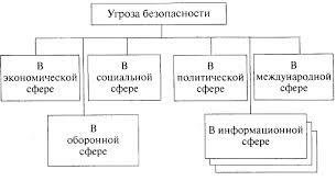 Реферат Региональная экономическая безопасность ru Сайт  Подобное деление угроз имеет важное значение при организации системы обеспечения национальной безопасности и определении основных направлений ее