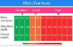 Prediabetes Hba1c Blood Sugar Levels Chart Pre Diabetes