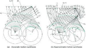 Mechanism Design Erdman Pdf Numerical Synthesis Of Stephenson Six Bar Mechanism Using A