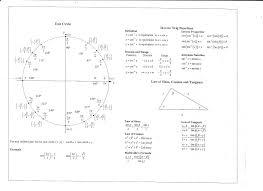 Common Trig Derivatives Math Differentiation Formulas Google