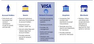 revenue sources of credit card processing pany