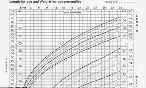 Baby Growth Chart Percentile Lamasa Jasonkellyphoto Co