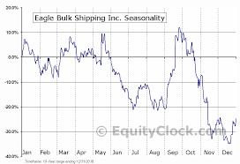 Eagle Bulk Shipping Inc Nasd Egle Seasonal Chart Equity