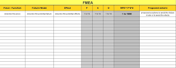 Failure Mode Fmea Failure Mode Effects Analysis How To Analyze Potential
