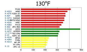 R407c Pressure Temperature Chart 49 Disclosed R 407a Pt Chart