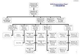 Health Pei Organizational Chart