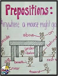 Grammar Chart On Prepositions Www Bedowntowndaytona Com