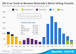 Home Video Sales Charts Pin By Adam Hubka On Miscellaneous Infographics Wii Wii U